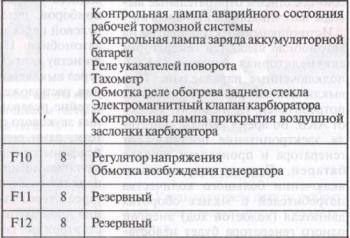 Описание предохранителей ВАЗ 2106