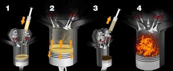 Порядок работы клапанов в двигателе
