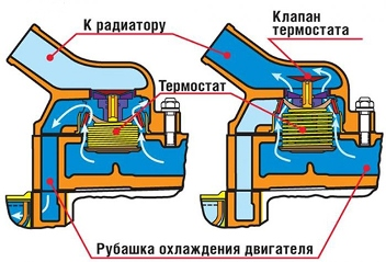 Замена термостата Лада Приора